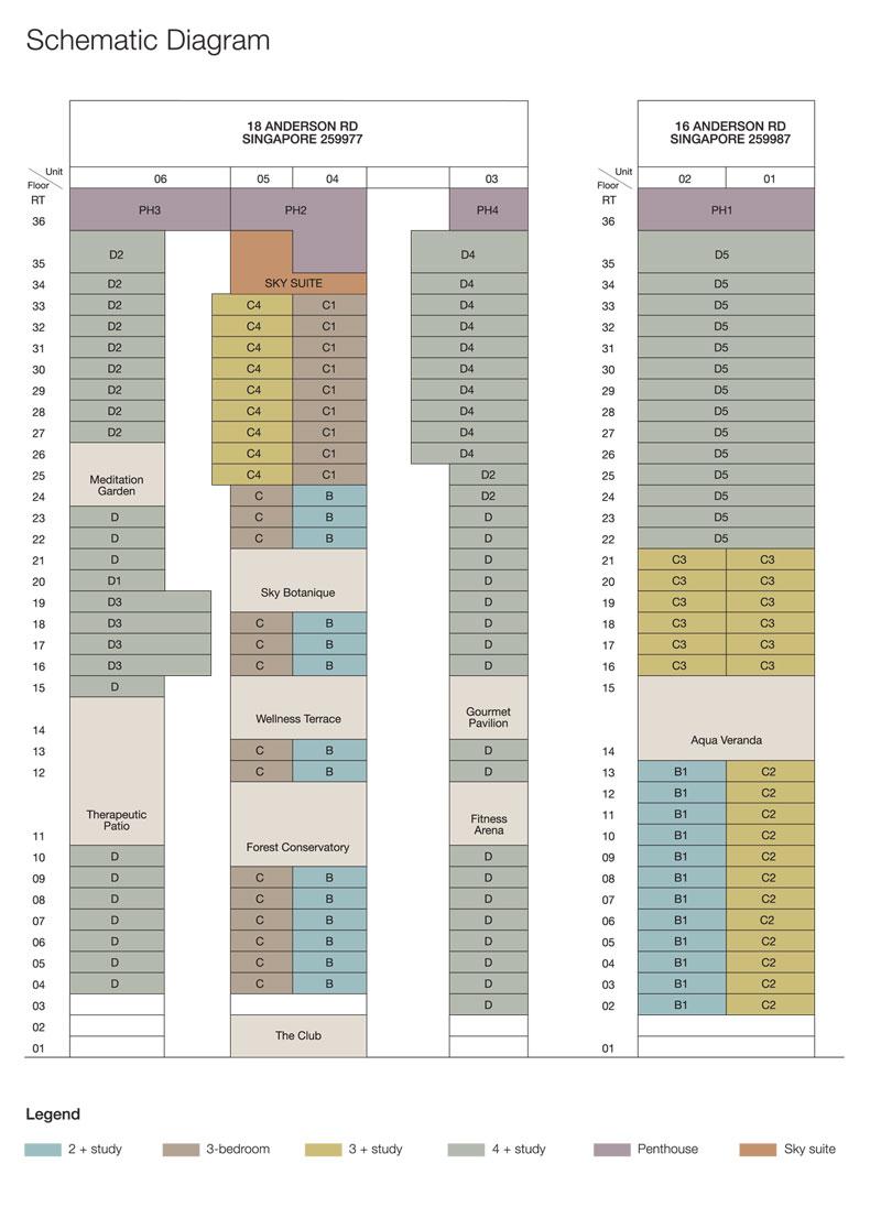 Nouvel 18 Site Chart